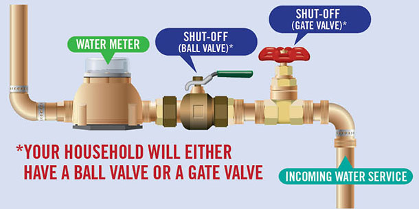 Main water shut off valve in your house